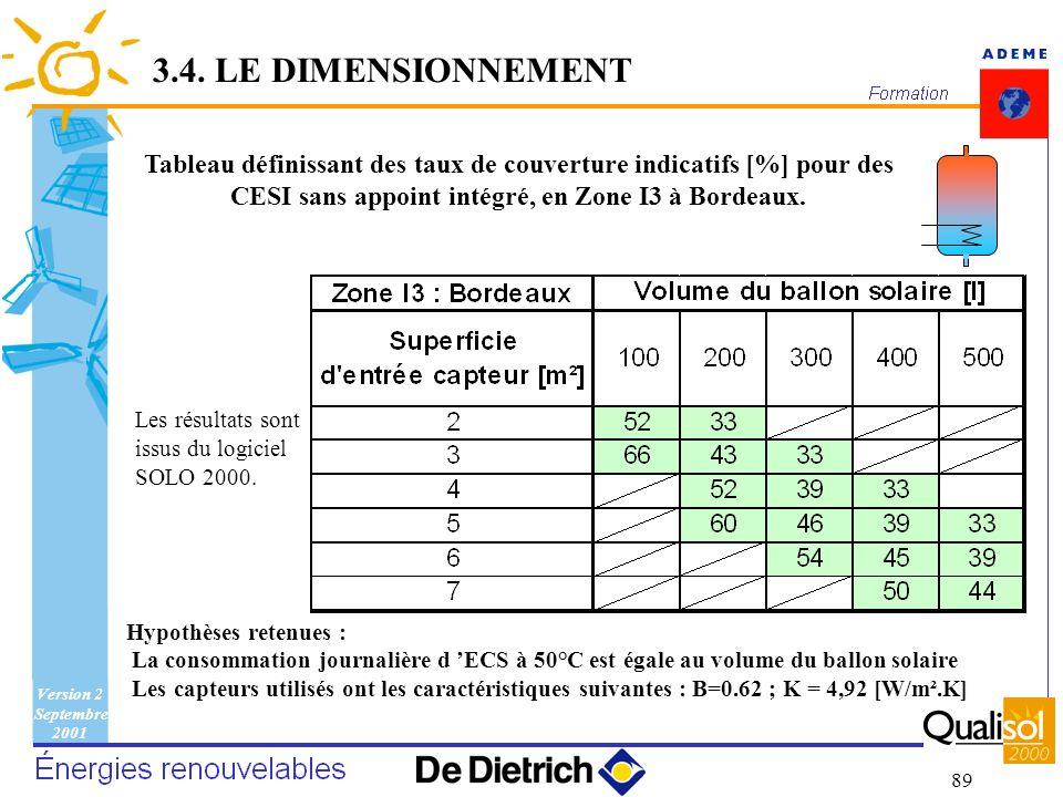 3.4. LE DIMENSIONNEMENT Tableau définissant des taux de couverture indicatifs [%] pour des CESI sans appoint intégré, en Zone I3 à Bordeaux.